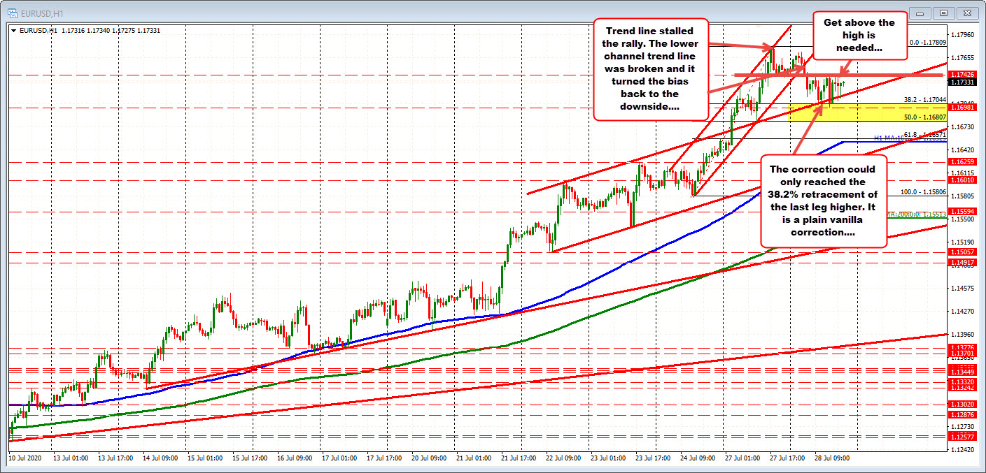 Lots of ups and downs in the EURUSD