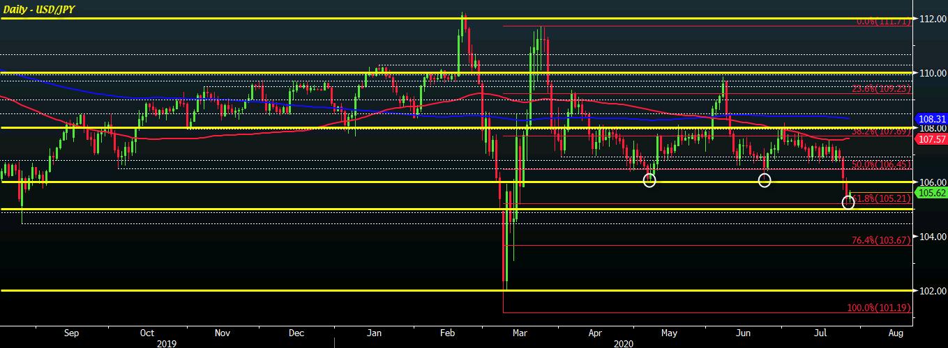 USD/JPY D1 28-07