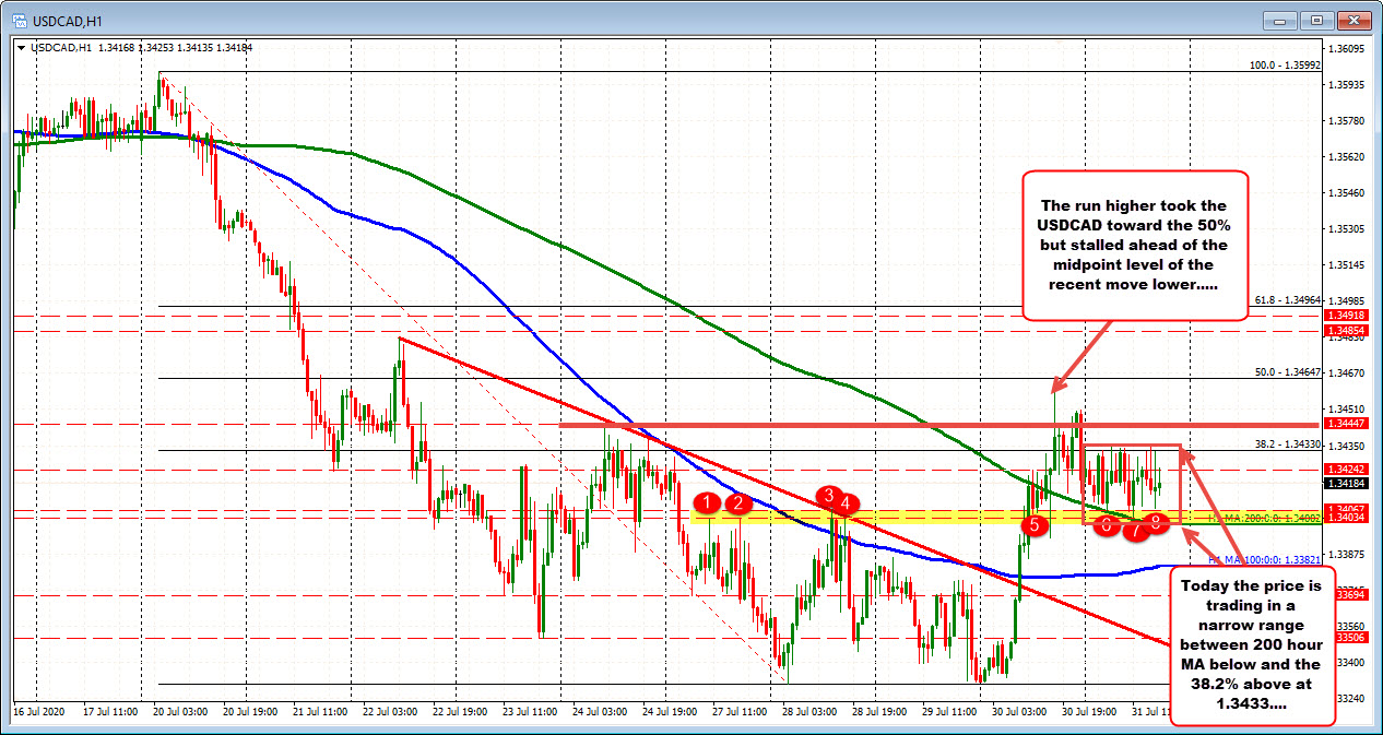Trades between 38.2% and the 200 hour MA