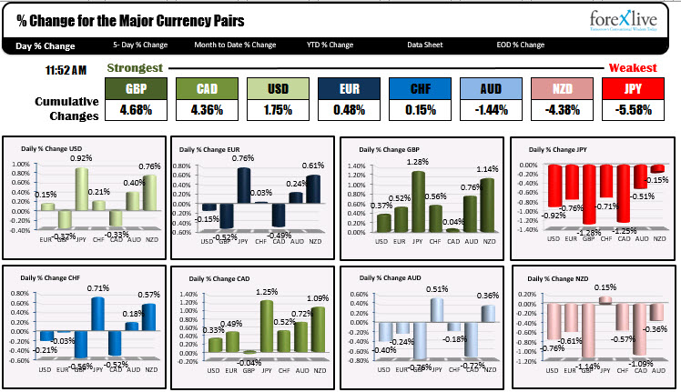 The Japanese yen is the weakest of the major currencies