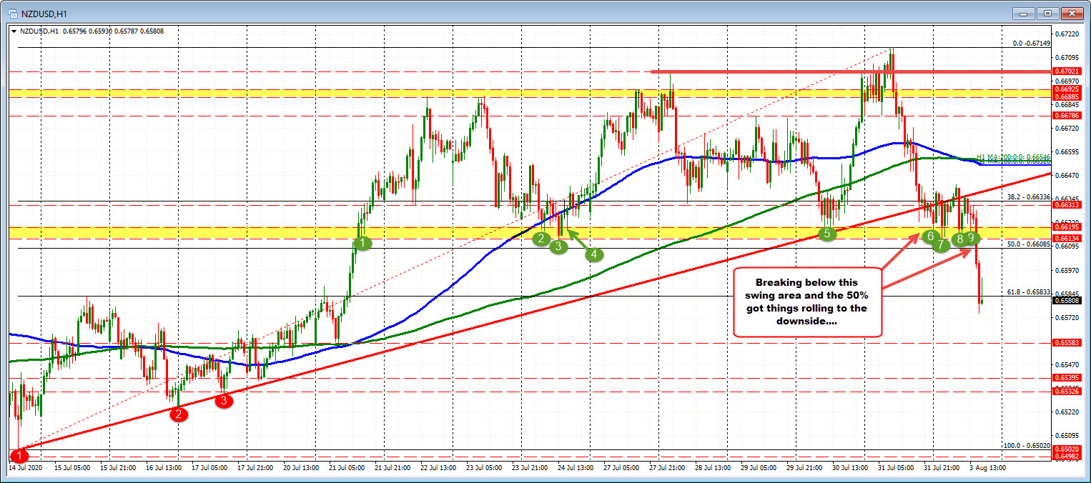 Trades above and below the 61.8%retracement_