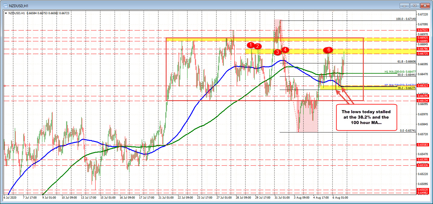 Lots of ups and downs in the pair but buyers are testing a key target area
