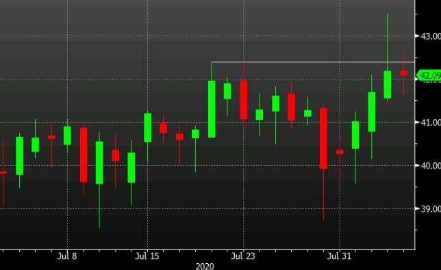 Oil tries and fails on a break again