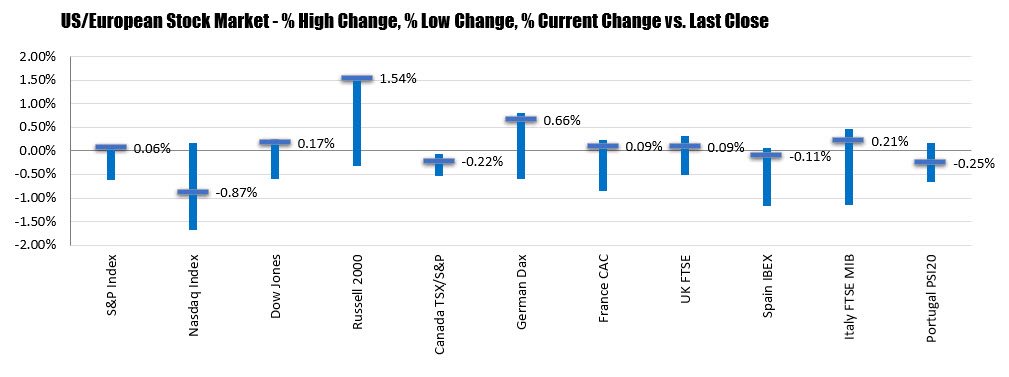 The percentage changes of the major stock indices this week
