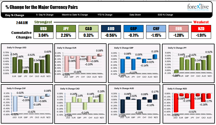 Some USD short covering ahead of the US NFP