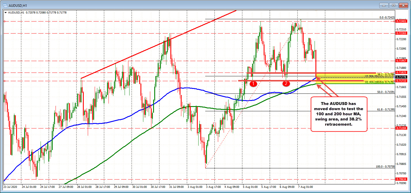 AUDUSD test 100 hour moving average and 200 hour moving average