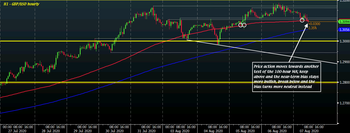 GBP/USD H1 07-08