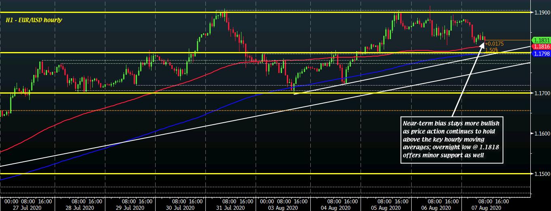EUR/USD H1 07-08