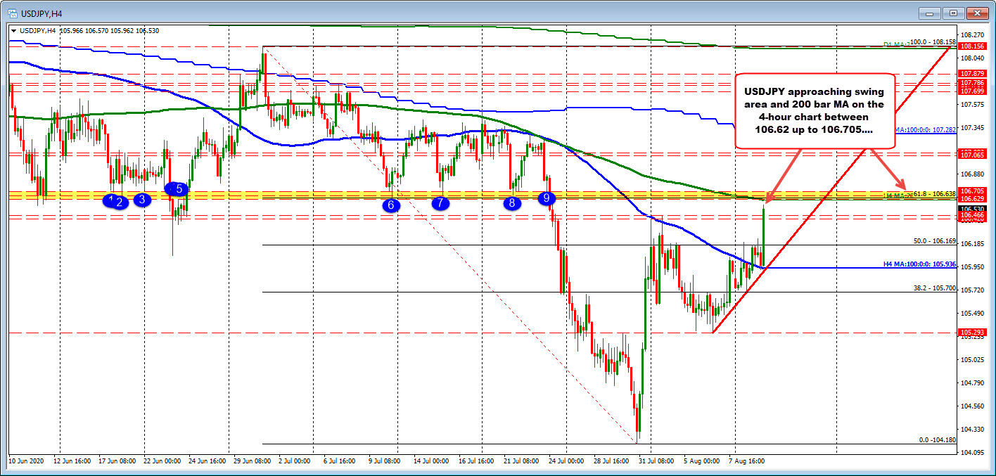 200 bar MA on 4-hour and swing area between 106.62 and 106.705