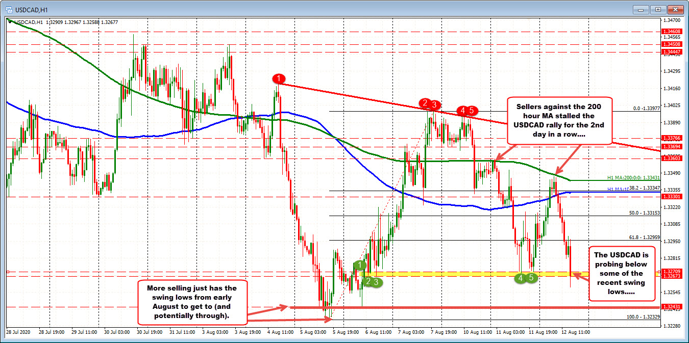 USDCAD stalled at the 200 hour MA for the 2nd cosecutive day