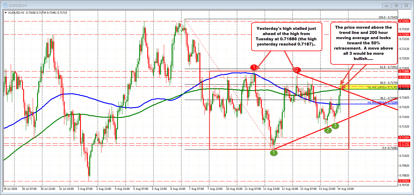 AUDUSD 200 hour MA and trend line target at 0.71702