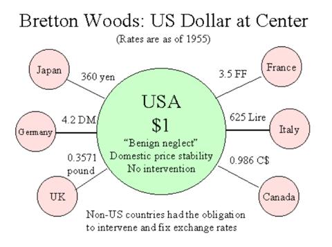 Bretton Woods resort