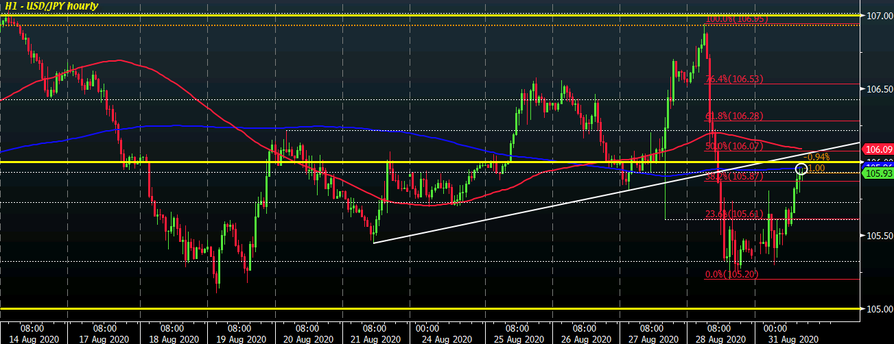USD/JPY H1 31-08