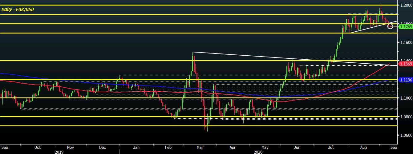 EUR/USD D1 09-09