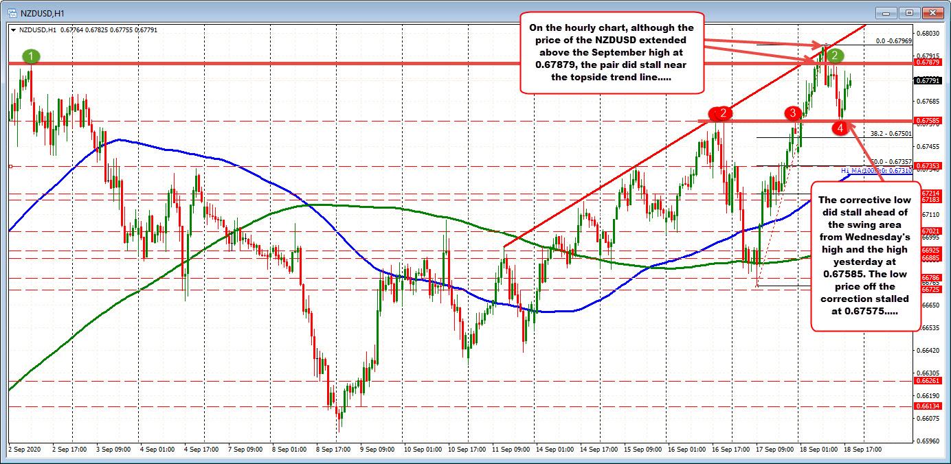 NZDUSD on the hourly chart