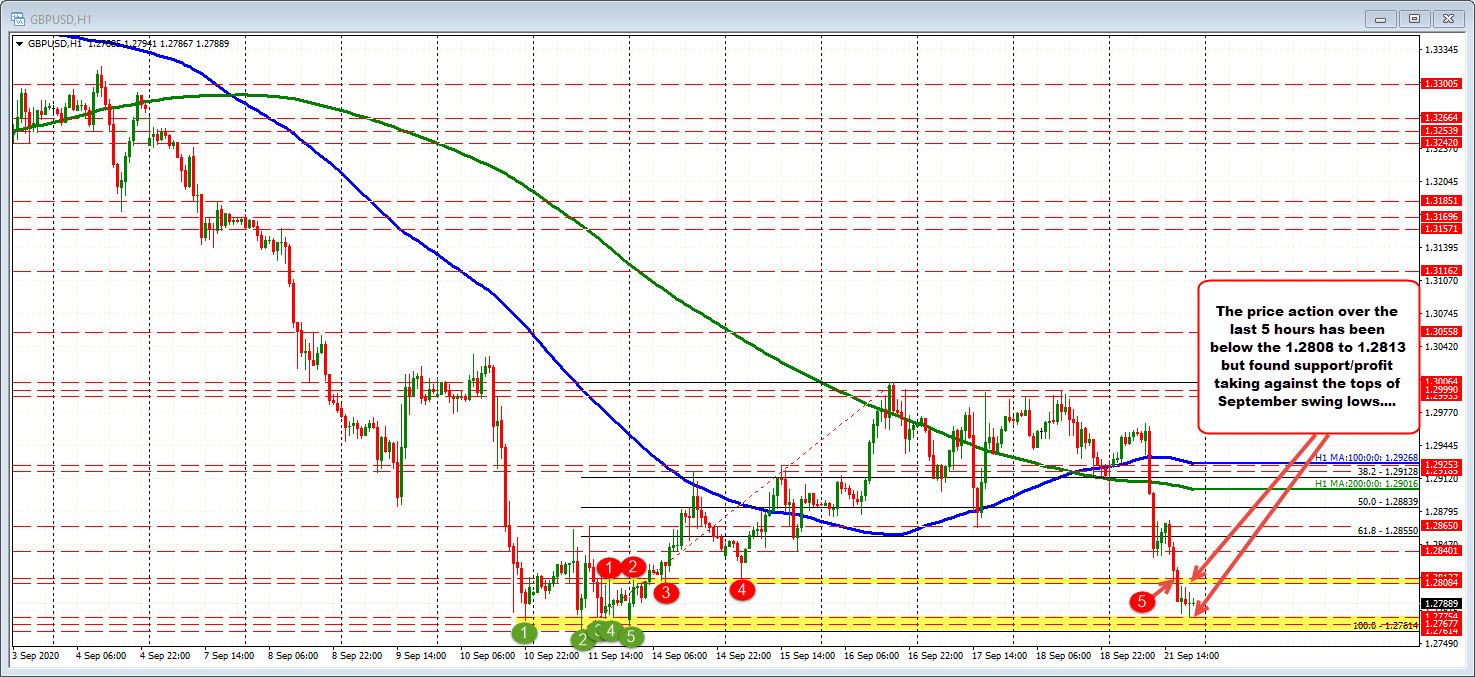 The market range is an oversized 191 pips today