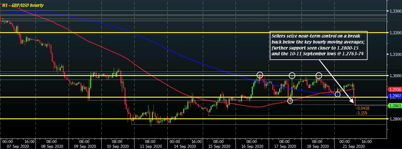 GBP/USD H1 21-09