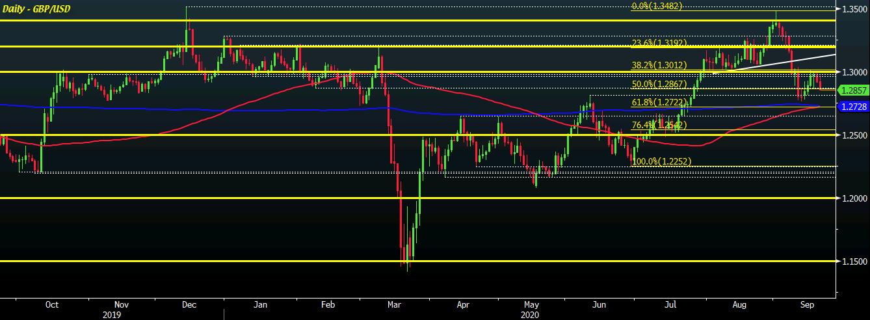 GBP/USD D1 21-09