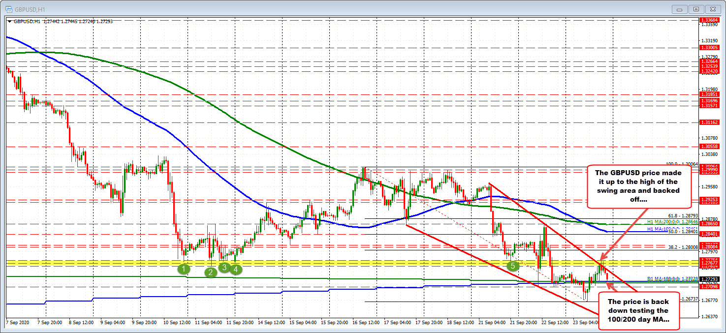 The run up to the 1.2775 level stalled and the price rotated back down