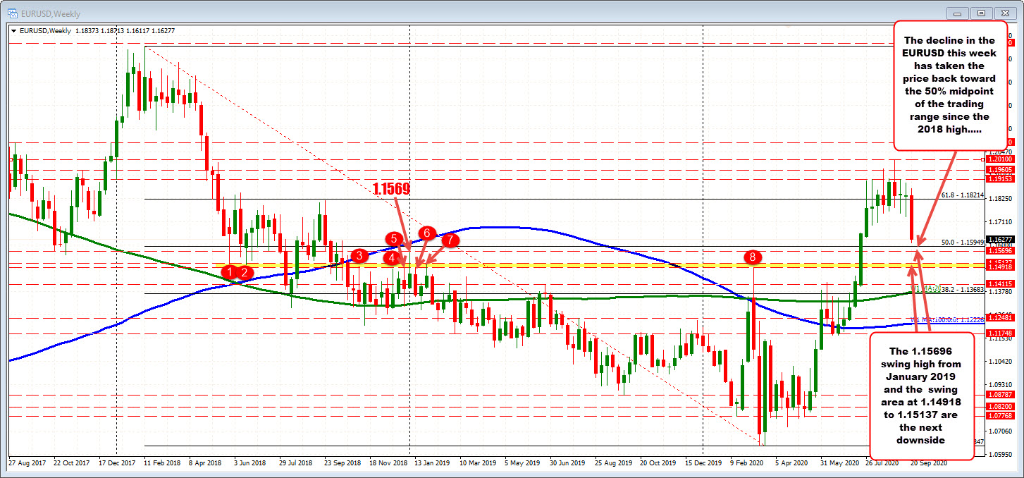 Down 210 pips on the week