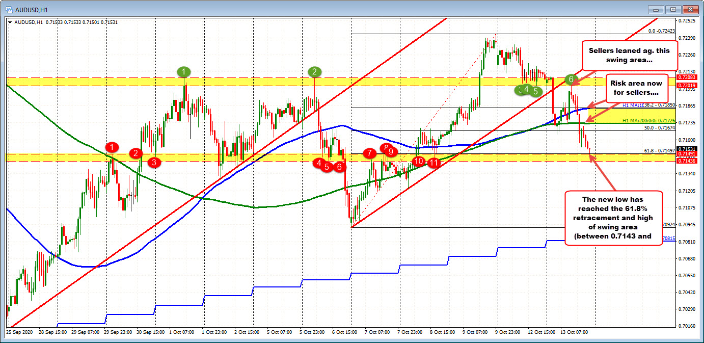 Sellers push AUDUSD to support target at 0.71436-0.71497