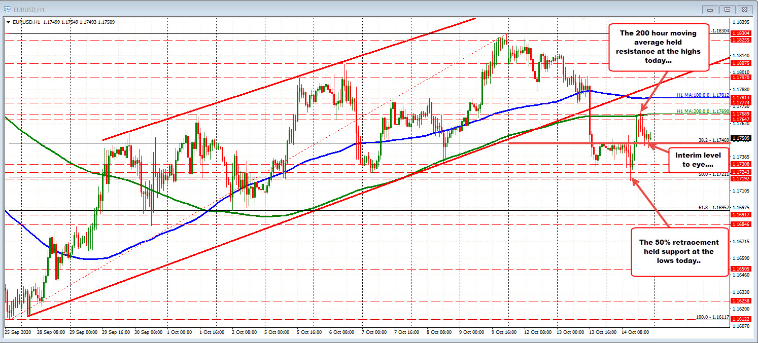 Price rise today could notextend above the 200 hour MA