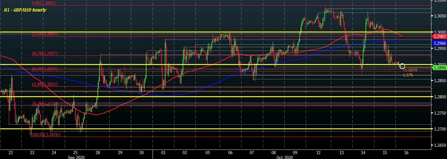 GBP/USD H1 16-10