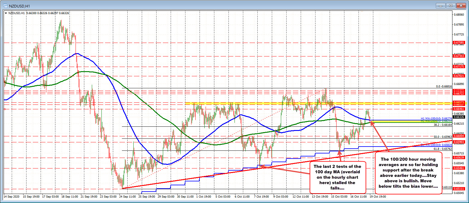 NZDUSD 100/200 hour MA at 0.66276 and 0.66232