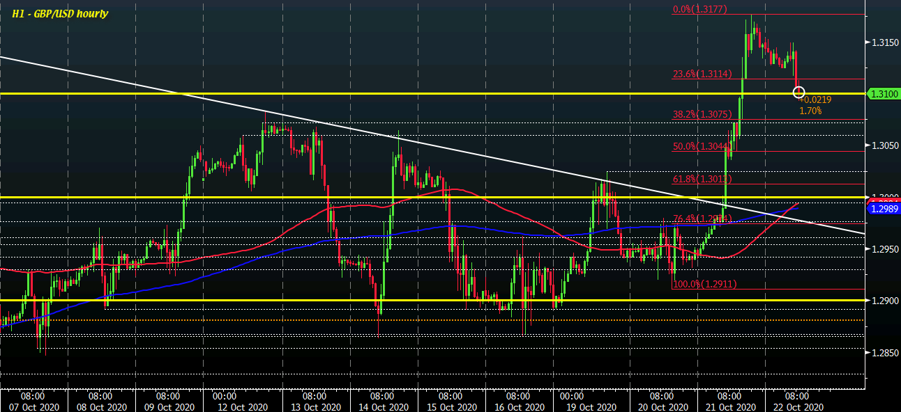 GBP/USD H1 22-10