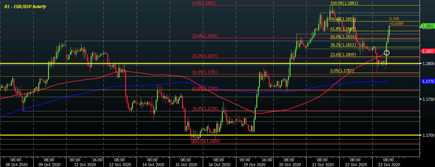 EUR/USD H1 23-10