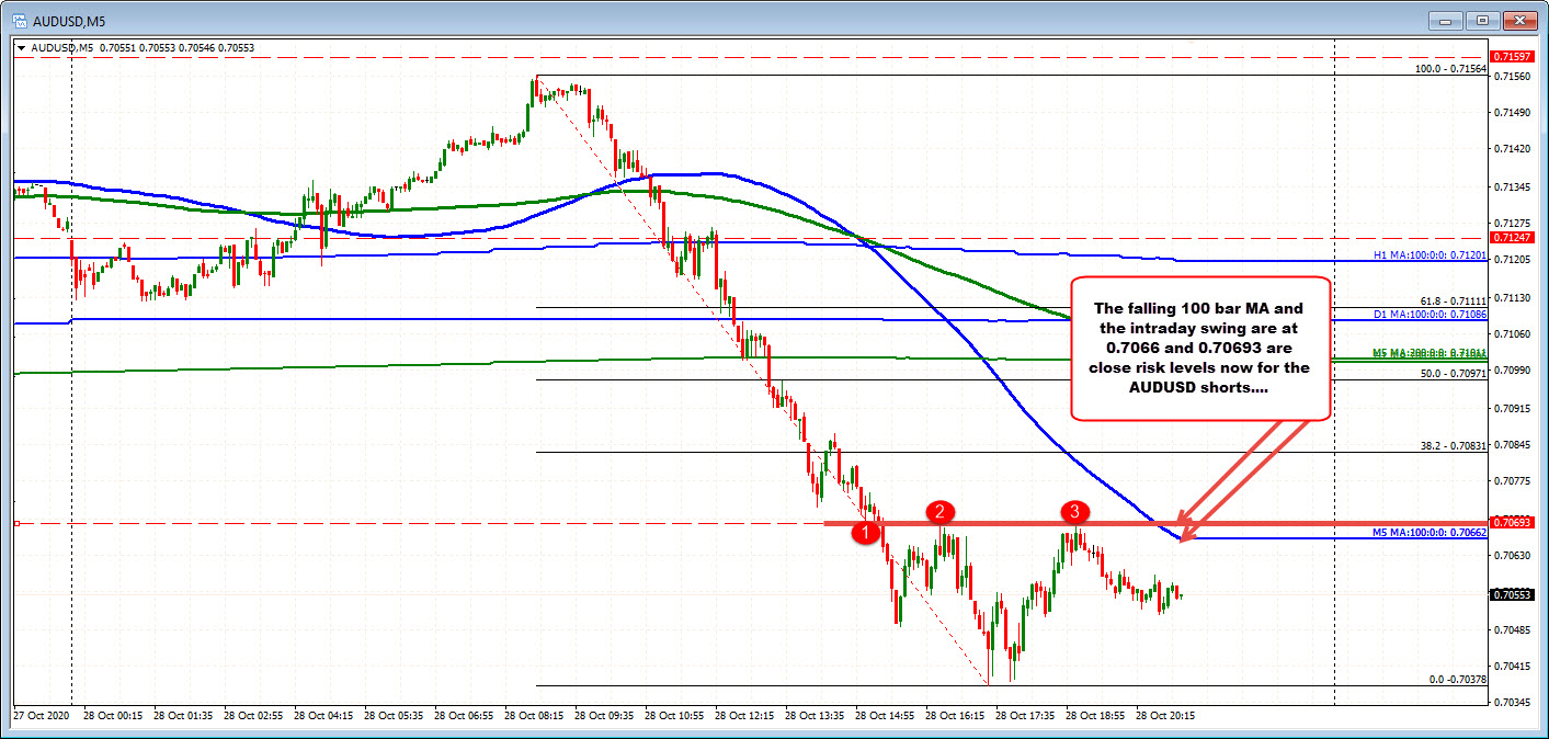 AUDUSD on the 5 minute chart