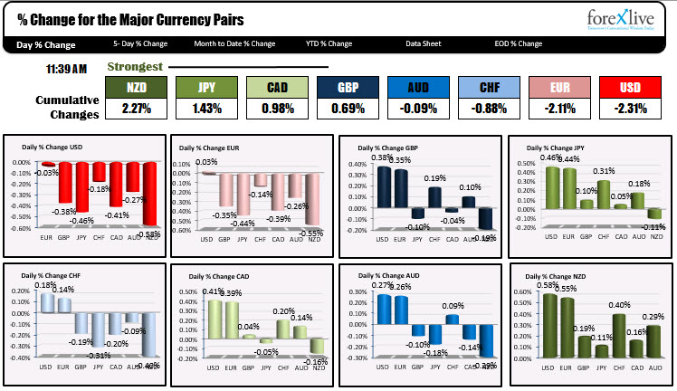 The USD is the weakest