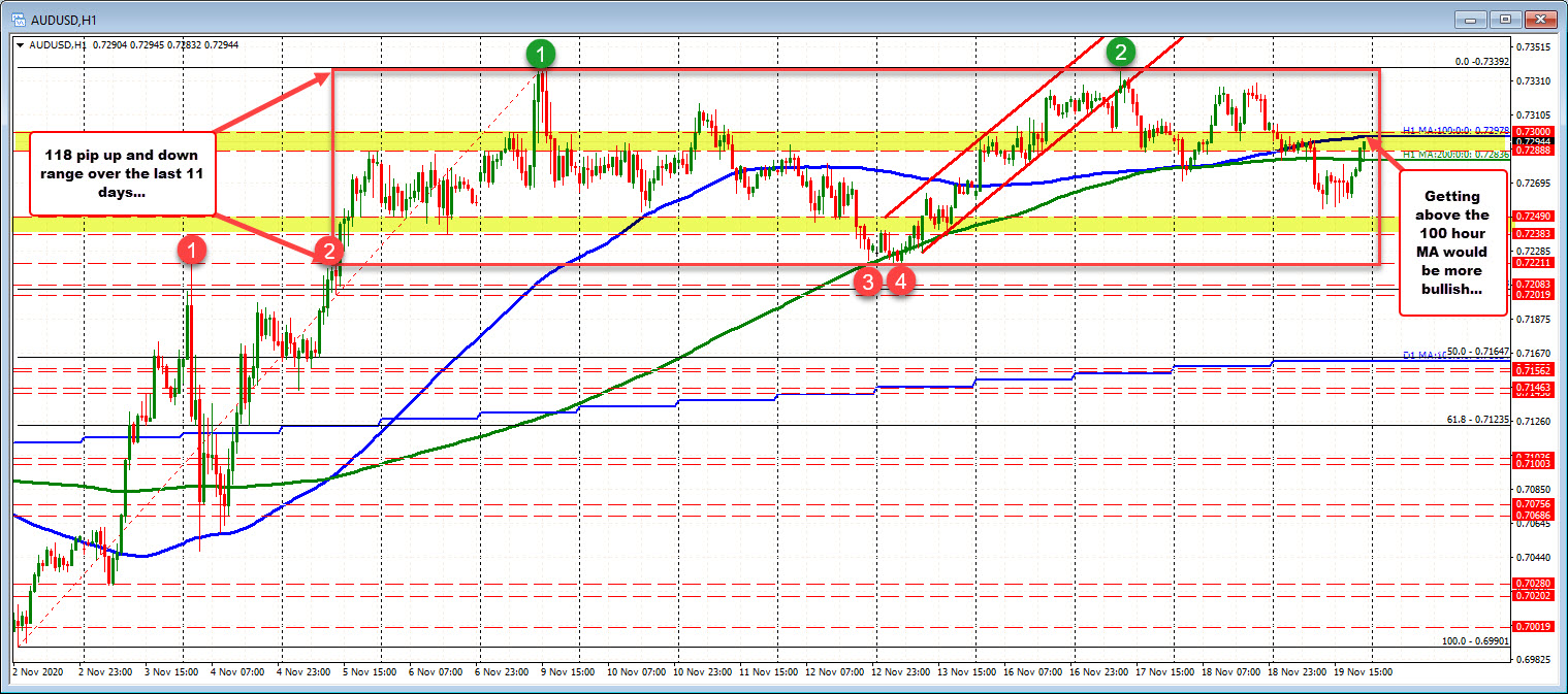 Moving back toward the close from yesterday at 0.7305