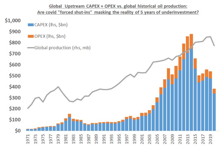 oil investment
