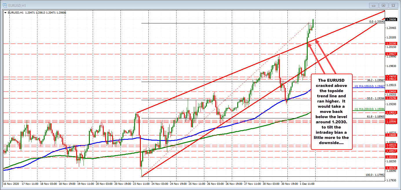 EURUSD is up around 130 pips on the day.