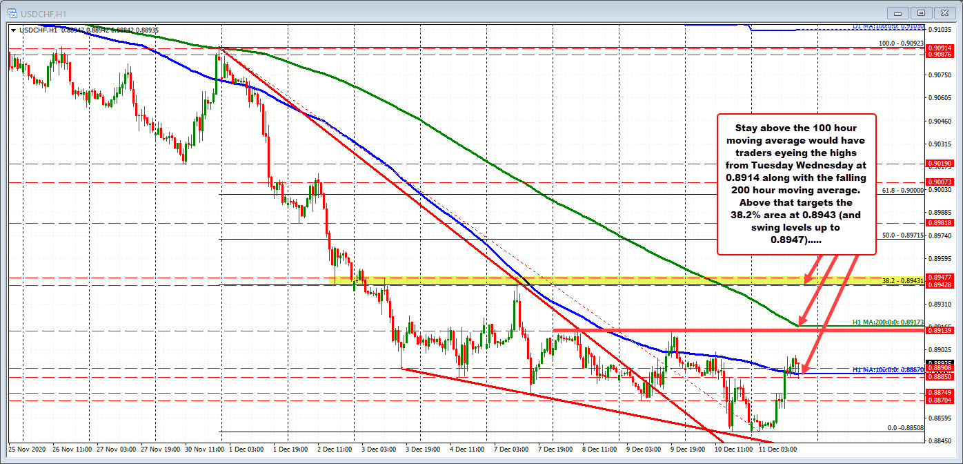 100 hour MA in the USDCHF comes in at 0.8887