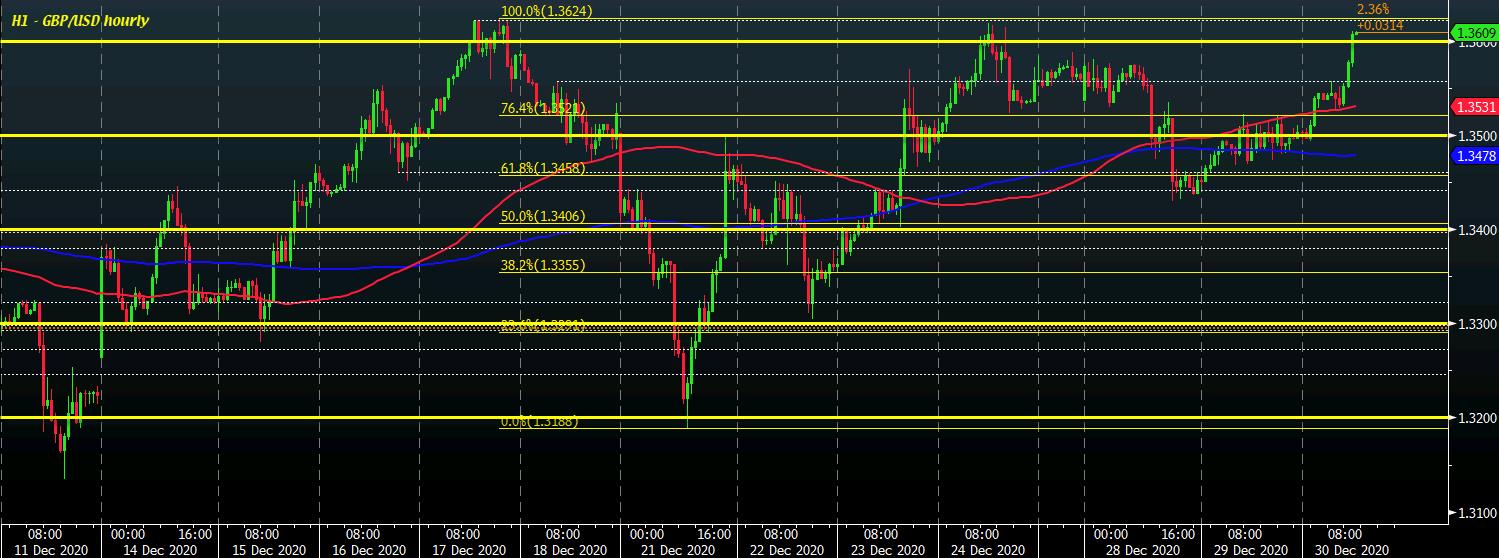 GBP/USD H1 30-12