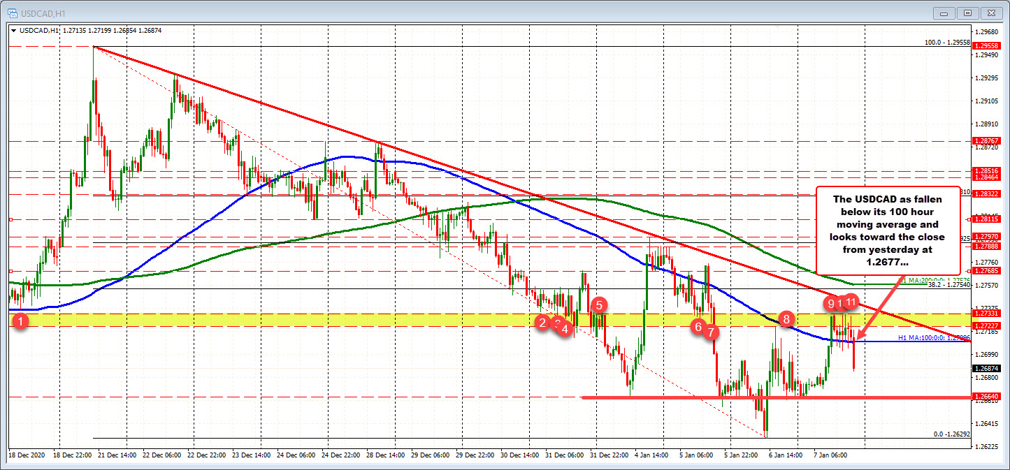USDCAD falls below and away from the 100 hour MA