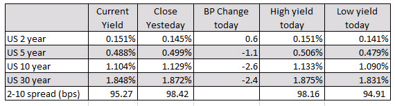 Modest gains for the major indices_