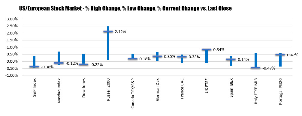 The percentage changes of the major indices