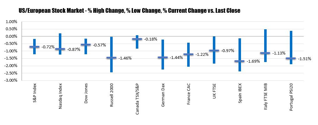 NASDAQ down -0.87%_