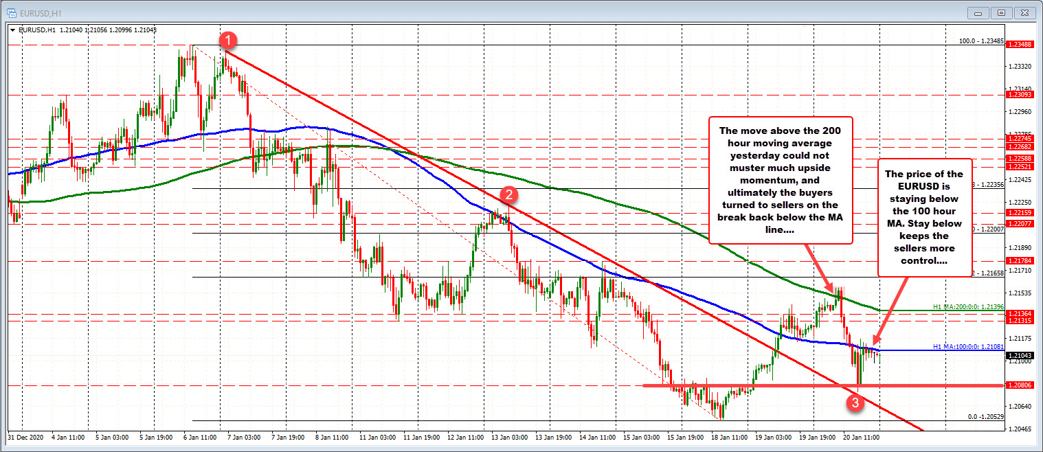 EURUSD 100 hour moving average currently at 1.21081