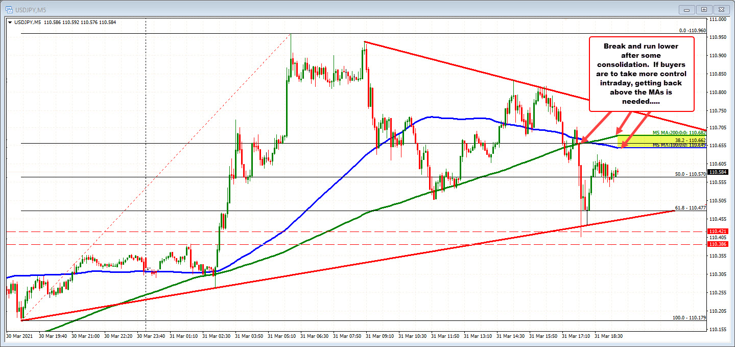 USDJPY on the 5 minute chart