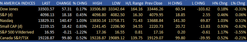 US major indices close sharply higher