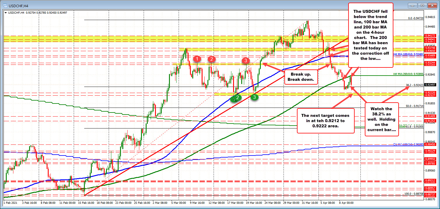 4 hour chart shows the progression lower.