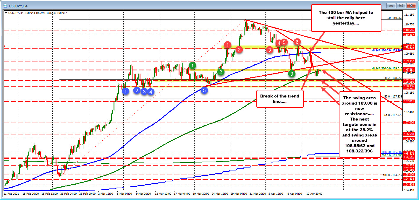 The price has been trading above and below the level today