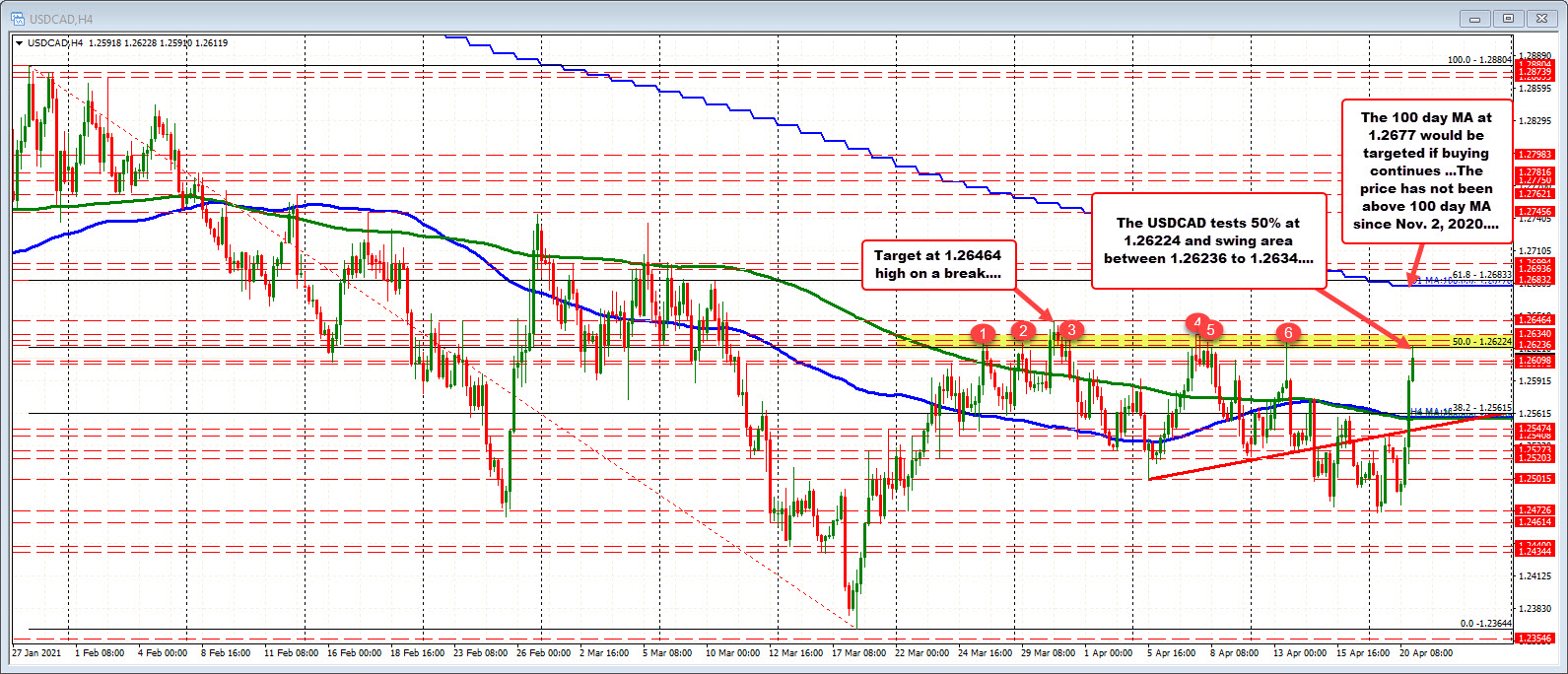 Tests 50% retracement and swing area