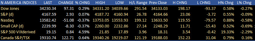 NASDAQ snapsfour days losing streak.