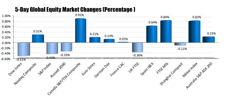 NASDAQ index and S&P closes lower.