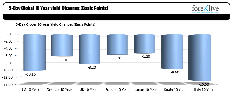 Benchmark 10 year yields were lower globally.